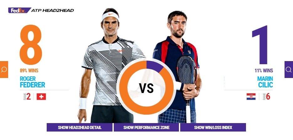 H2H Federer vs Cilic