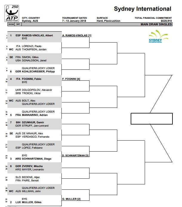 Cuadro ATP Sidney 250