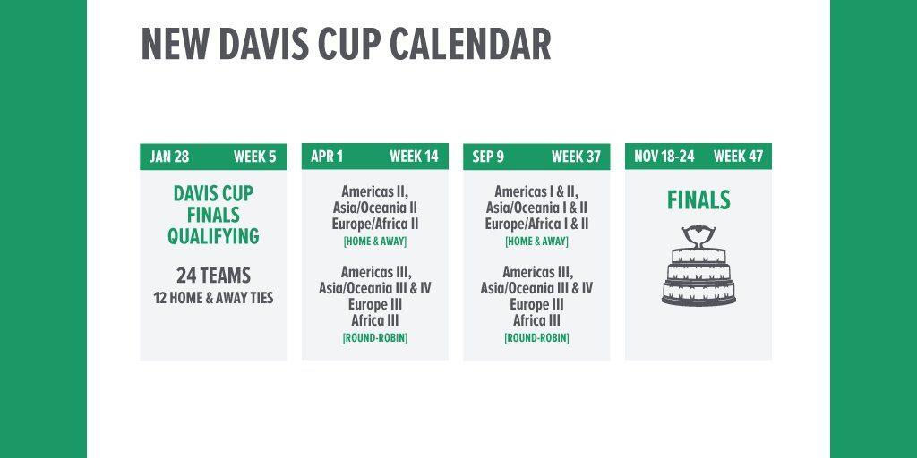 Calendario Copa Davis 2019   Foto: www.itftennis.com
