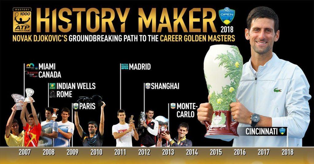 Masters 1000 de Djokovic