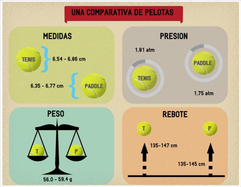 Comparativa pelotas de pádel y tenis