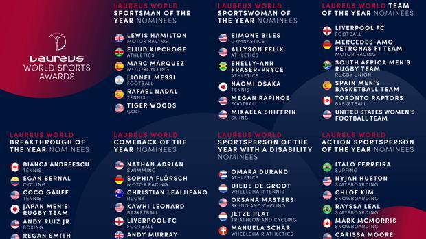 Nominados Premios Laureus 2020