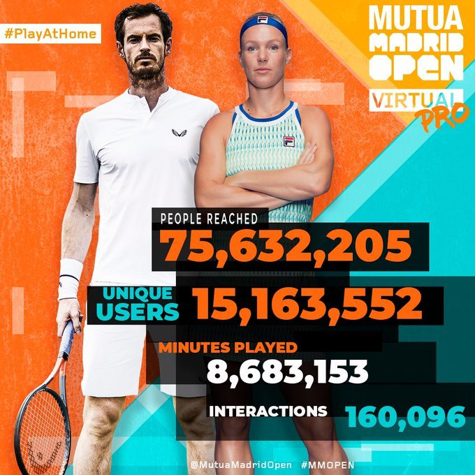 datos Mutua Madrid Open Virtual Pro